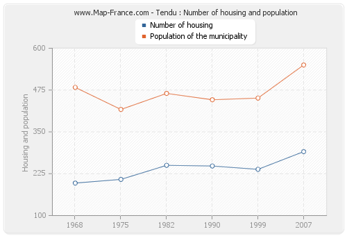 Tendu : Number of housing and population