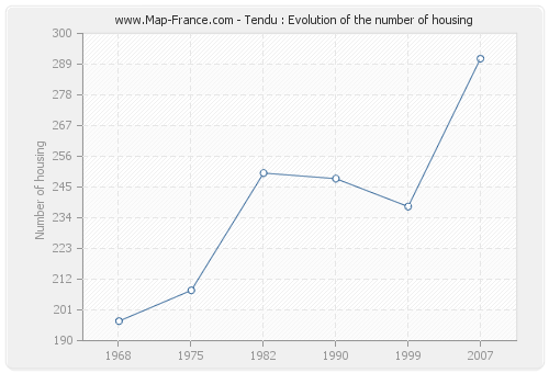 Tendu : Evolution of the number of housing