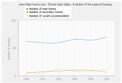 Thevet-Saint-Julien : Evolution of the types of housing