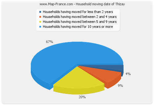 Household moving date of Thizay
