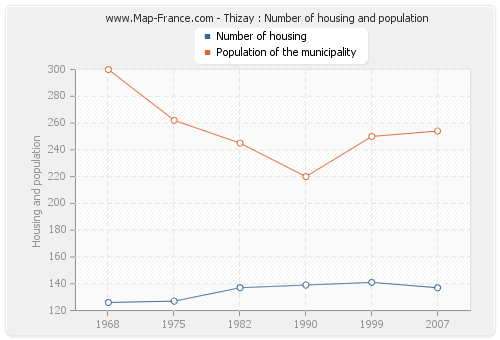 Thizay : Number of housing and population