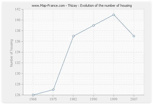 Thizay : Evolution of the number of housing