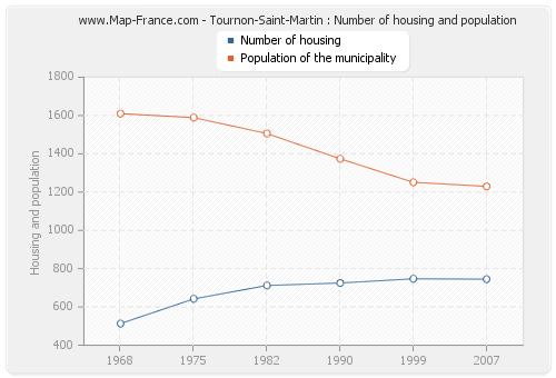 Tournon-Saint-Martin : Number of housing and population