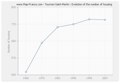 Tournon-Saint-Martin : Evolution of the number of housing