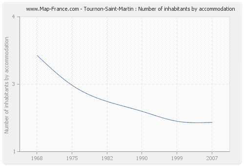 Tournon-Saint-Martin : Number of inhabitants by accommodation