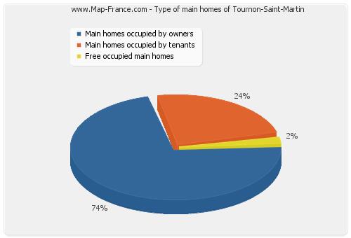 Type of main homes of Tournon-Saint-Martin