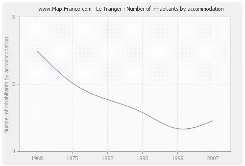 Le Tranger : Number of inhabitants by accommodation