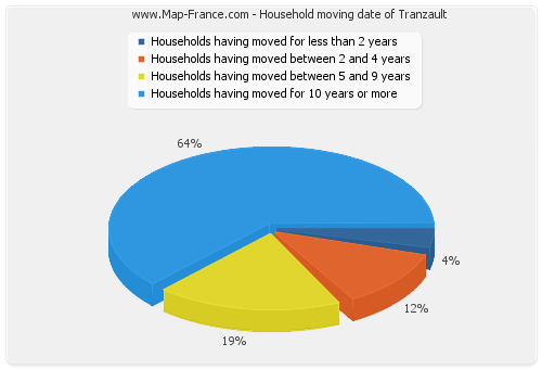 Household moving date of Tranzault