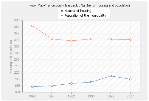 Tranzault : Number of housing and population