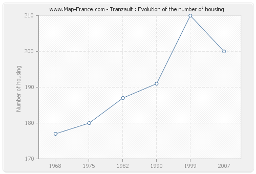 Tranzault : Evolution of the number of housing
