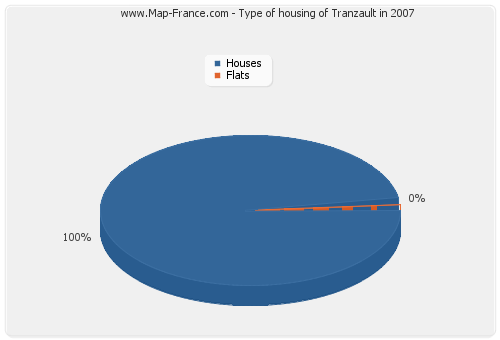 Type of housing of Tranzault in 2007