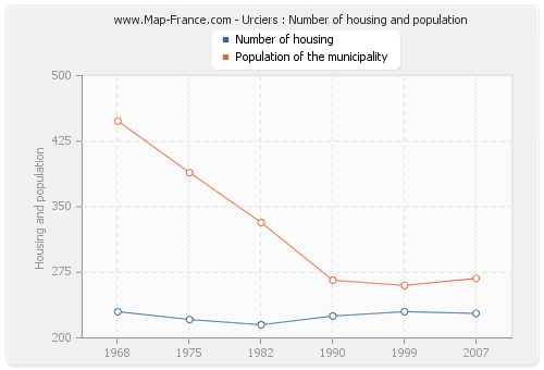 Urciers : Number of housing and population