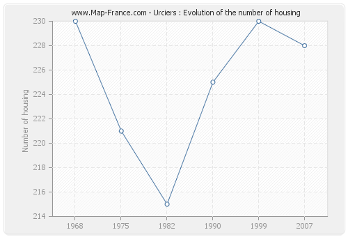 Urciers : Evolution of the number of housing