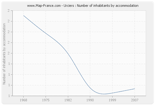 Urciers : Number of inhabitants by accommodation