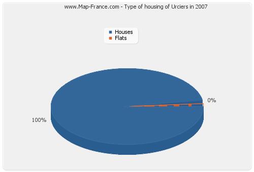 Type of housing of Urciers in 2007