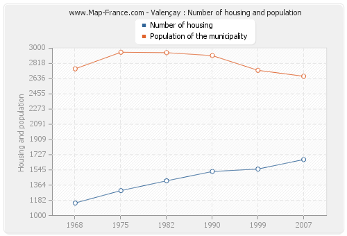 Valençay : Number of housing and population