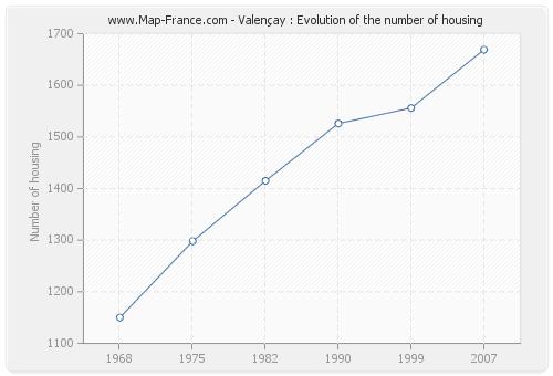 Valençay : Evolution of the number of housing