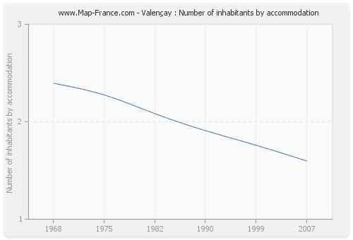 Valençay : Number of inhabitants by accommodation