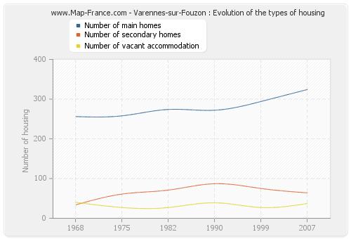 Varennes-sur-Fouzon : Evolution of the types of housing
