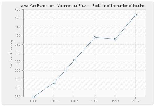 Varennes-sur-Fouzon : Evolution of the number of housing
