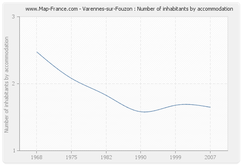 Varennes-sur-Fouzon : Number of inhabitants by accommodation