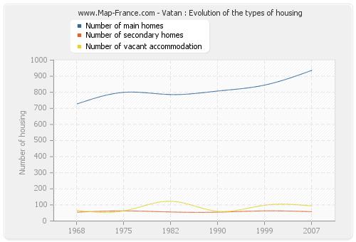 Vatan : Evolution of the types of housing