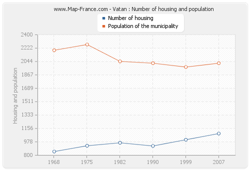 Vatan : Number of housing and population