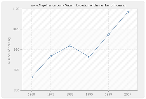Vatan : Evolution of the number of housing