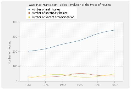 Velles : Evolution of the types of housing