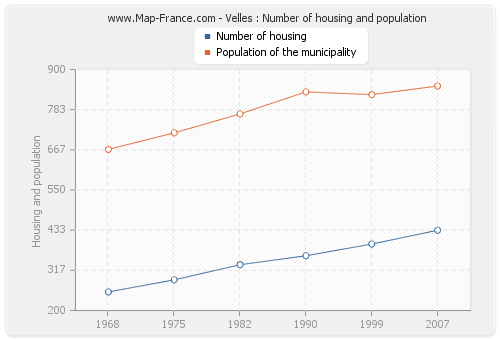 Velles : Number of housing and population