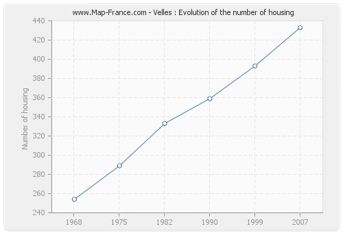 Velles : Evolution of the number of housing