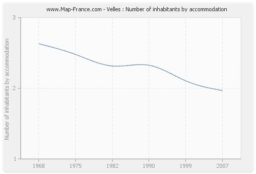 Velles : Number of inhabitants by accommodation