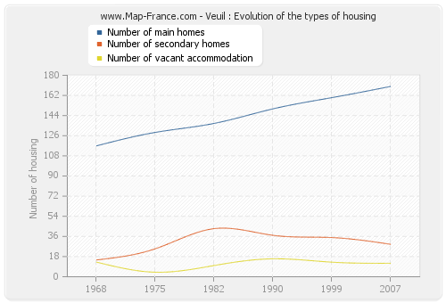 Veuil : Evolution of the types of housing
