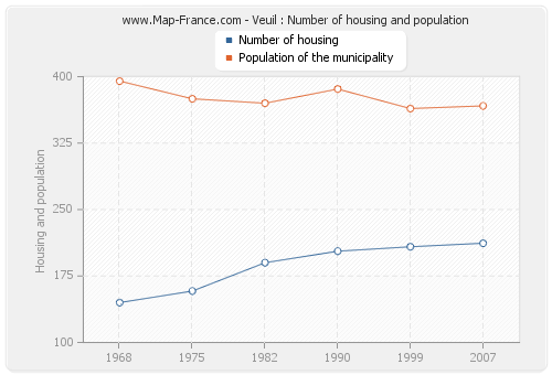 Veuil : Number of housing and population