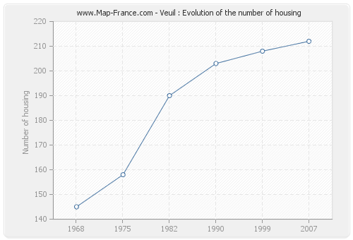 Veuil : Evolution of the number of housing