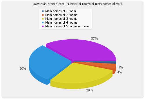 Number of rooms of main homes of Veuil