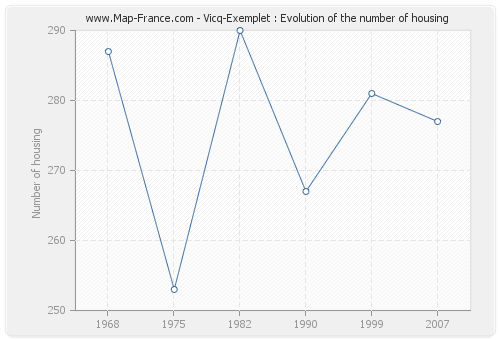 Vicq-Exemplet : Evolution of the number of housing
