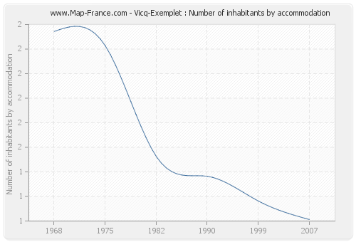 Vicq-Exemplet : Number of inhabitants by accommodation