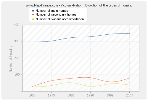 Vicq-sur-Nahon : Evolution of the types of housing
