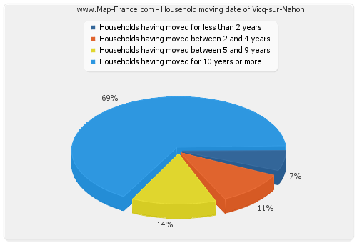 Household moving date of Vicq-sur-Nahon