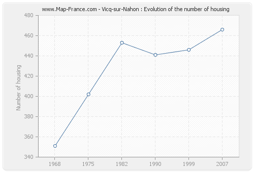 Vicq-sur-Nahon : Evolution of the number of housing
