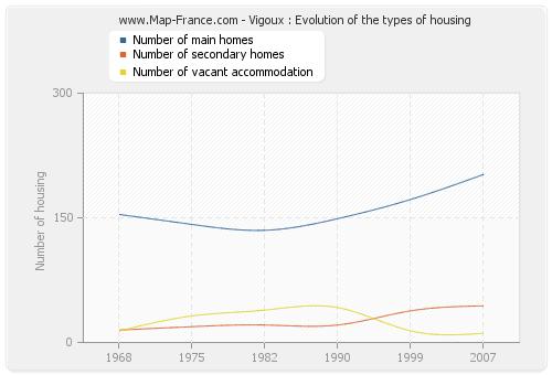 Vigoux : Evolution of the types of housing