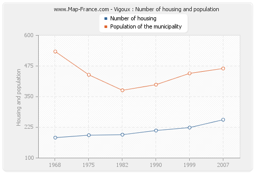 Vigoux : Number of housing and population