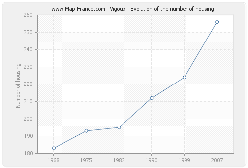 Vigoux : Evolution of the number of housing