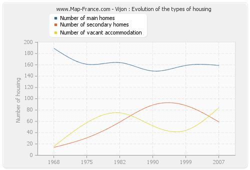Vijon : Evolution of the types of housing
