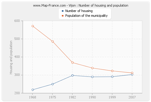 Vijon : Number of housing and population