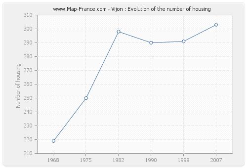 Vijon : Evolution of the number of housing