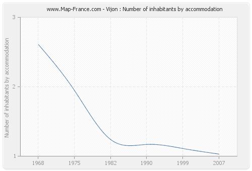 Vijon : Number of inhabitants by accommodation