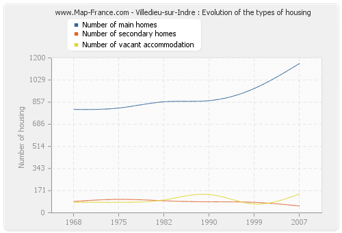 Villedieu-sur-Indre : Evolution of the types of housing