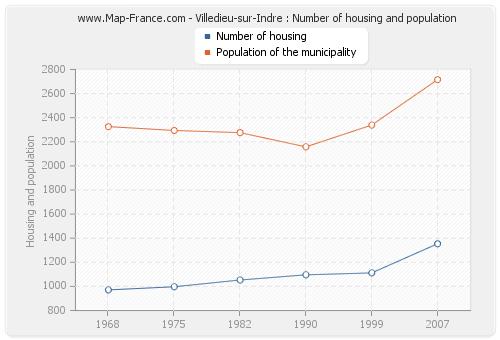 Villedieu-sur-Indre : Number of housing and population
